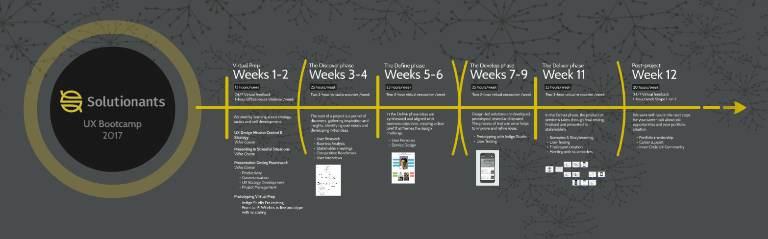 See the UX Bootcamp Timeline