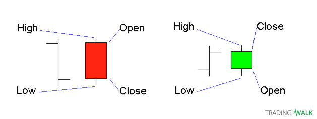 Japanese Candlestick Charting for Beginners