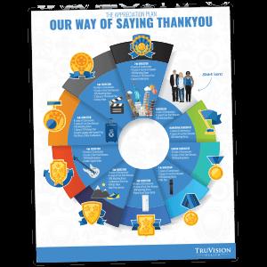 TruVision Appreciation Plan (PDF)