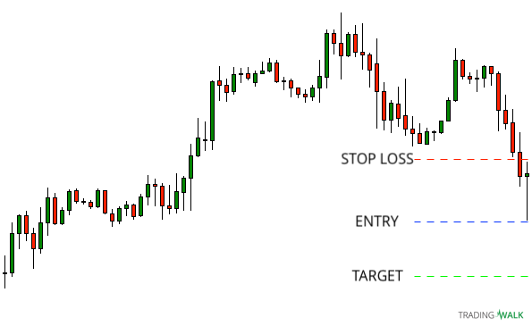 Simple Candlestick Strategy Short Setup
