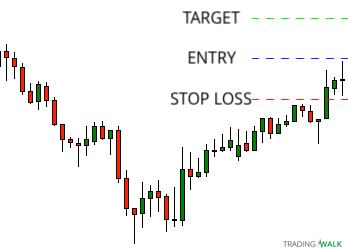 Simple Candlestick Strategy Long Setup Before