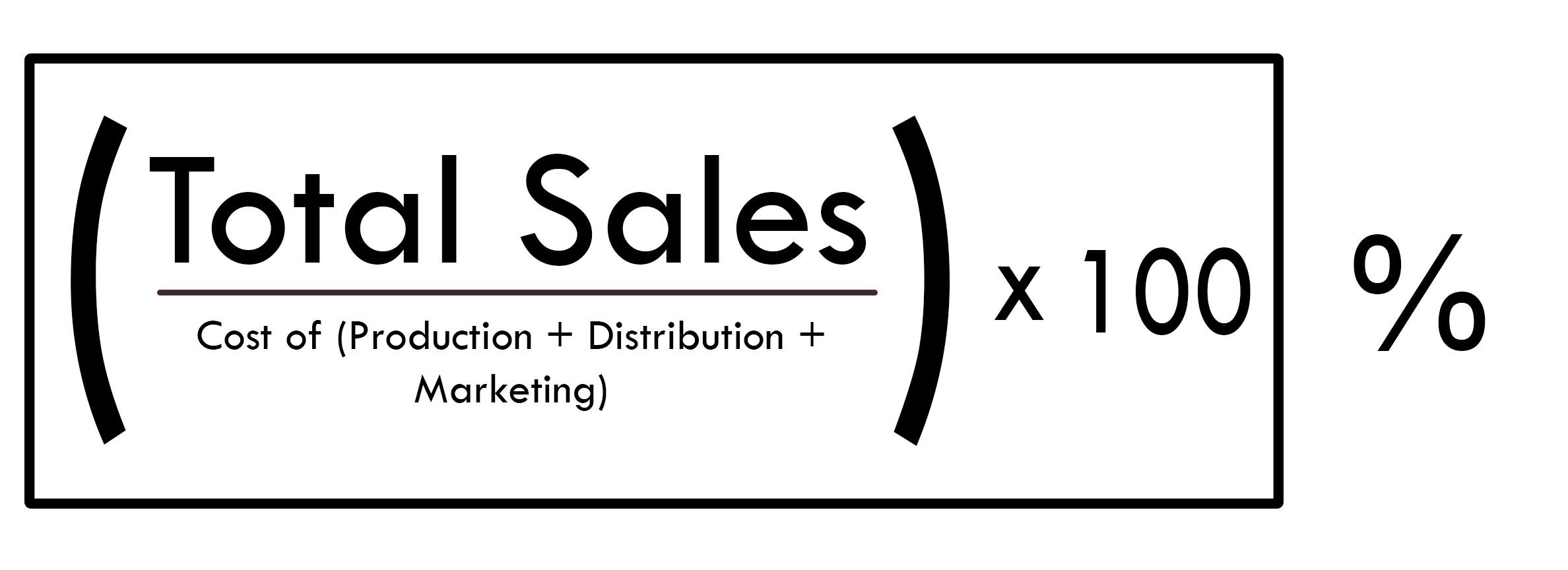formula music marketing roi