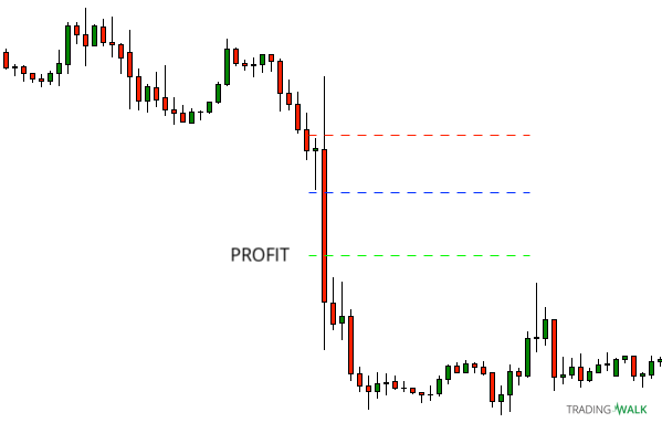 Simple Candlestick Strategy Short Setup After